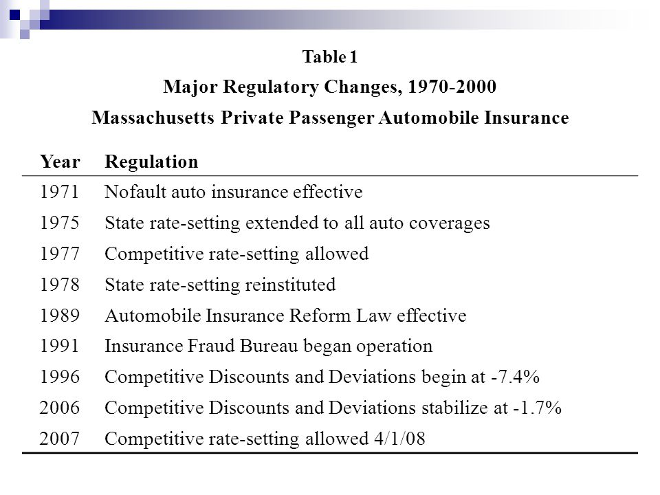 Table 1 Major Regulatory Changes, 1970-2000 Massachusetts Private Passenger Automobile Insurance YearRegulation 1971Nofault auto insurance effective 1975State rate-setting extended to all auto coverages 1977Competitive rate-setting allowed 1978State rate-setting reinstituted 1989Automobile Insurance Reform Law effective 1991Insurance Fraud Bureau began operation 1996Competitive Discounts and Deviations begin at -7.4% 2006Competitive Discounts and Deviations stabilize at -1.7% 2007Competitive rate-setting allowed 4/1/08