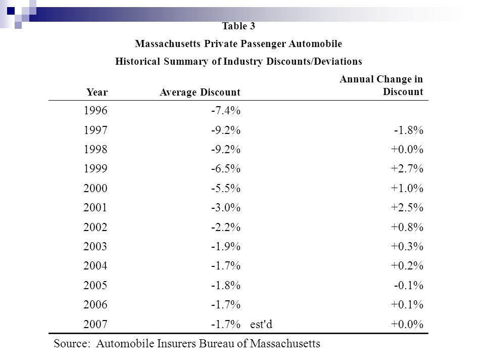 Table 3 Massachusetts Private Passenger Automobile Historical Summary of Industry Discounts/Deviations YearAverage Discount Annual Change in Discount 1996-7.4% 1997-9.2%-1.8% 1998-9.2%+0.0% 1999-6.5%+2.7% 2000-5.5%+1.0% 2001-3.0%+2.5% 2002-2.2%+0.8% 2003-1.9%+0.3% 2004-1.7%+0.2% 2005-1.8%-0.1% 2006-1.7%+0.1% 2007-1.7%est d+0.0% Source: Automobile Insurers Bureau of Massachusetts