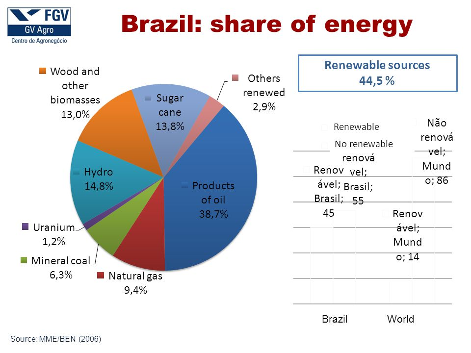 Source: MME/BEN (2006) Brazil: share of energy Renewable sources 44,5 % BrazilWorld Renewable No renewable