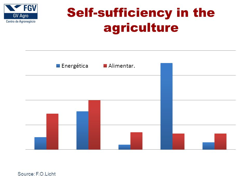 Self-sufficiency in the agriculture Source: F.O.Licht