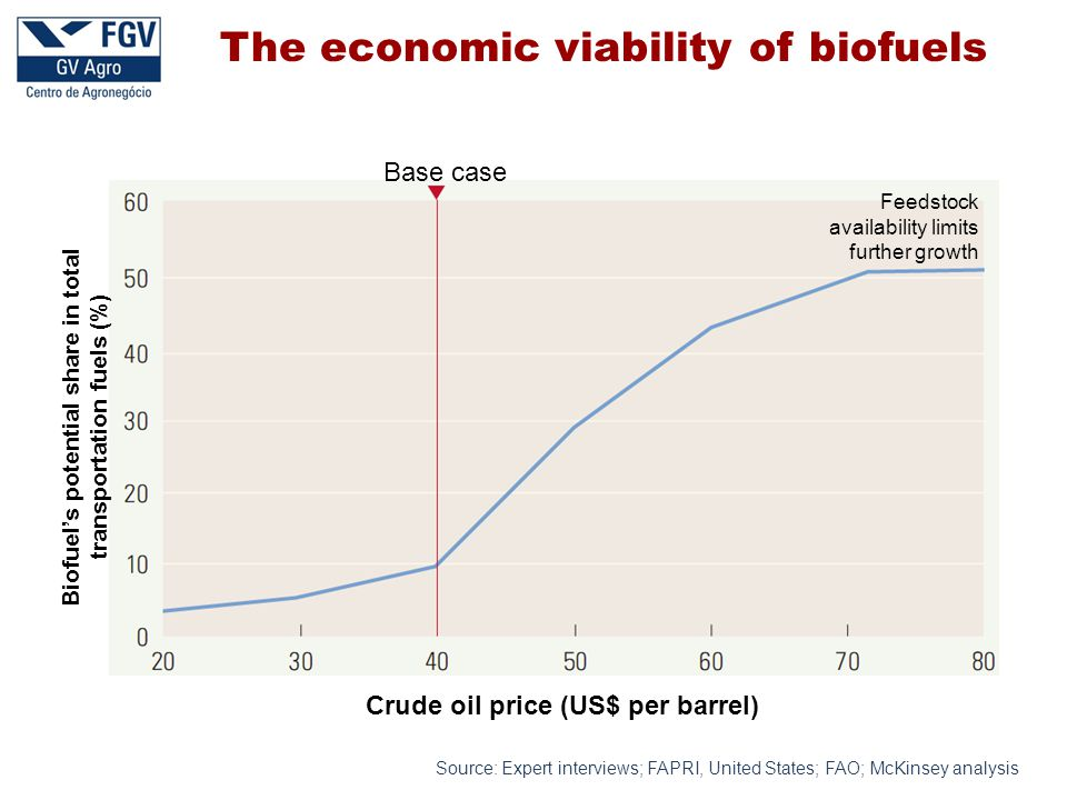 The economic viability of biofuels Source: Expert interviews; FAPRI, United States; FAO; McKinsey analysis Base case Crude oil price (US$ per barrel) Biofuel's potential share in total transportation fuels (%) Feedstock availability limits further growth