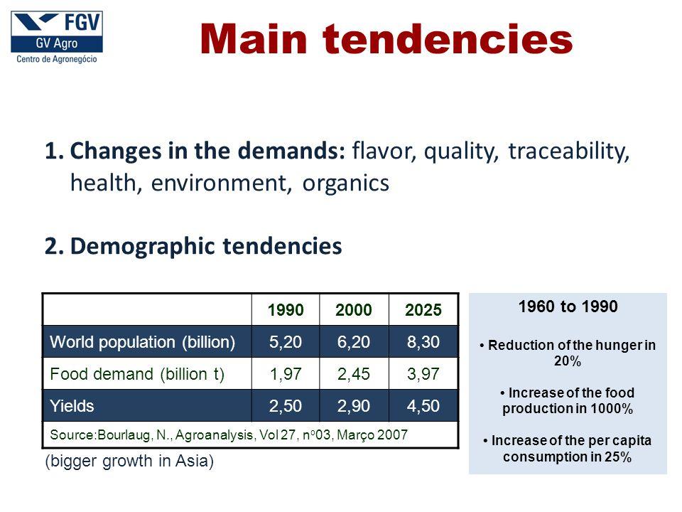 Blend Potential demand ( billion of liters ) USA28,4 5% EU7,4 5% China4,8 10% Australia2,1 10% Japan1,83% Thailand1,5 9% India1,1 10% Philippines 0,4 10% Source: EIA/DOE, Comissão Européia; Copersucar Potential of the ethanol market