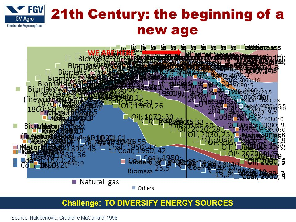Source: Nakícenovic, Grübler e MaConald, 1998 Challenge: TO DIVERSIFY ENERGY SOURCES 21th Century: the beginning of a new age