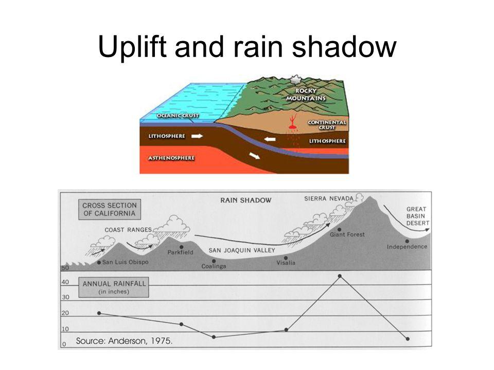 Uplift and rain shadow