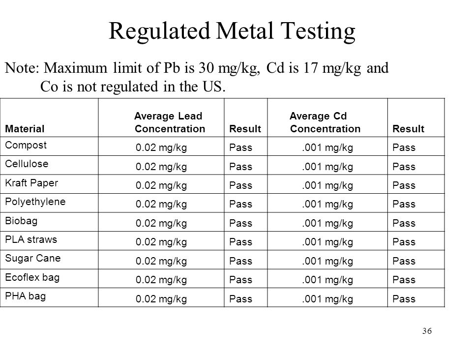 36 Regulated Metal Testing Note: Maximum limit of Pb is 30 mg/kg, Cd is 17 mg/kg and Co is not regulated in the US.