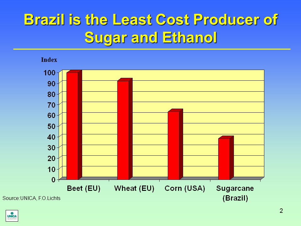 2 Brazil is the Least Cost Producer of Sugar and Ethanol Index Source:UNICA, F.O.Lichts