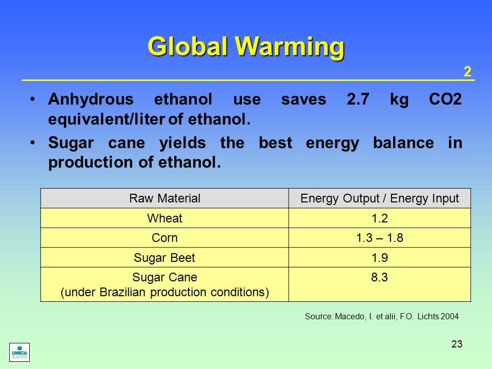 23 Global Warming Anhydrous ethanol use saves 2.7 kg CO2 equivalent/liter of ethanol.