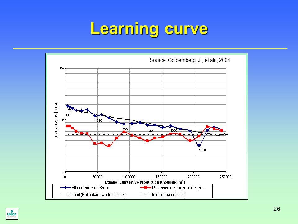26 Learning curve Source: Goldemberg, J., et alii, 2004