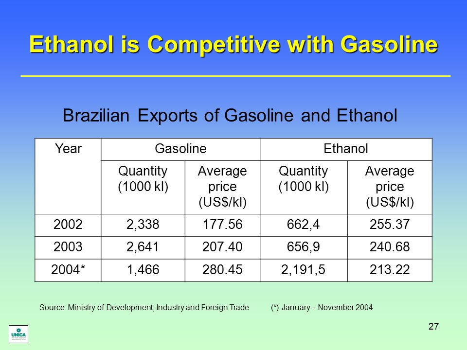 27 Ethanol is Competitive with Gasoline YearGasolineEthanol Quantity (1000 kl) Average price (US$/kl) Quantity (1000 kl) Average price (US$/kl) 20022,338177.56662,4255.37 20032,641207.40656,9240.68 2004*1,466280.452,191,5213.22 Brazilian Exports of Gasoline and Ethanol Source: Ministry of Development, Industry and Foreign Trade (*) January – November 2004