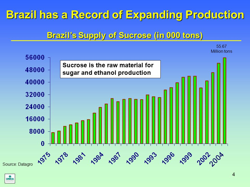 4 Brazil has a Record of Expanding Production 2004 55.67 Million tons Source: Datagro Sucrose is the raw material for sugar and ethanol production Bra