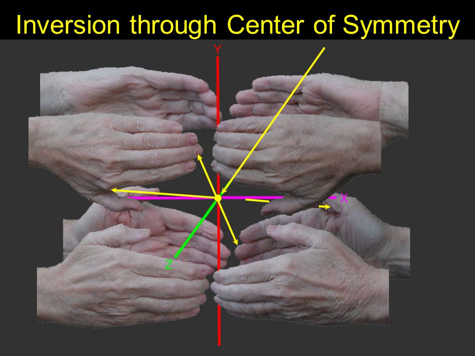 Inversion through Center of Symmetry