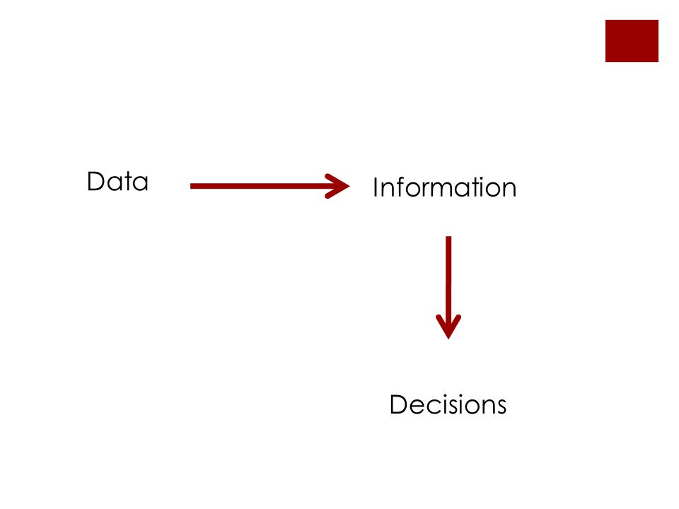 Data Information Decisions