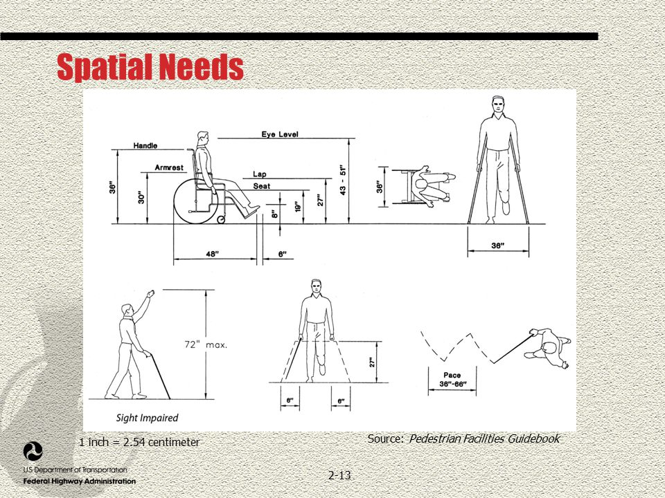 2-13 Source: Pedestrian Facilities Guidebook Spatial Needs 1 inch = 2.54 centimeter