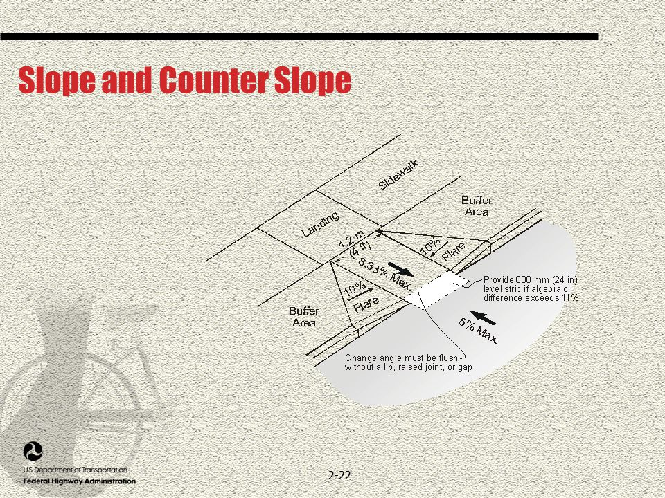 2-22 Slope and Counter Slope