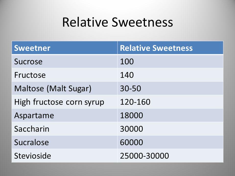 Relative Sweetness SweetnerRelative Sweetness Sucrose100 Fructose140 Maltose (Malt Sugar)30-50 High fructose corn syrup120-160 Aspartame18000 Saccharin30000 Sucralose60000 Stevioside25000-30000
