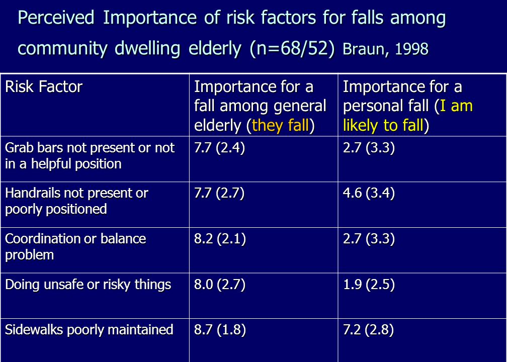 Perceived Importance of risk factors for falls among community dwelling elderly (n=68/52) Braun, 1998 Risk Factor Importance for a fall among general elderly (they fall) Importance for a personal fall (I am likely to fall) Grab bars not present or not in a helpful position 7.7 (2.4) 2.7 (3.3) Handrails not present or poorly positioned 7.7 (2.7) 4.6 (3.4) Coordination or balance problem 8.2 (2.1) 2.7 (3.3) Doing unsafe or risky things 8.0 (2.7) 1.9 (2.5) Sidewalks poorly maintained 8.7 (1.8) 7.2 (2.8)