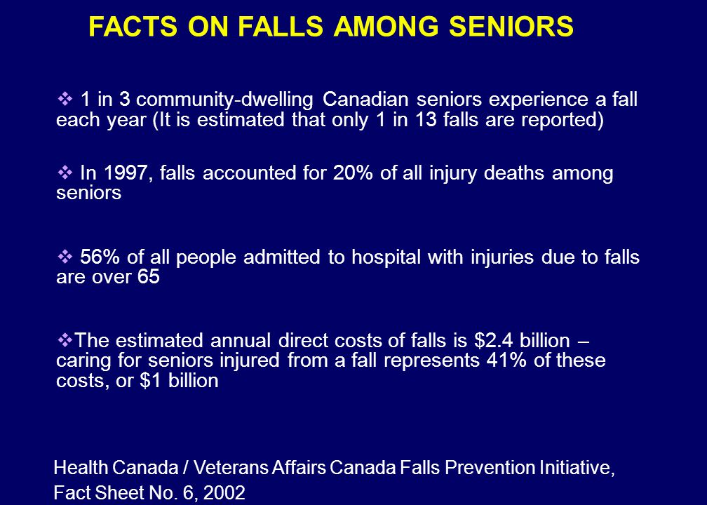  1 in 3 community-dwelling Canadian seniors experience a fall each year (It is estimated that only 1 in 13 falls are reported)  In 1997, falls accounted for 20% of all injury deaths among seniors  56% of all people admitted to hospital with injuries due to falls are over 65  The estimated annual direct costs of falls is $2.4 billion – caring for seniors injured from a fall represents 41% of these costs, or $1 billion Health Canada / Veterans Affairs Canada Falls Prevention Initiative, Fact Sheet No.