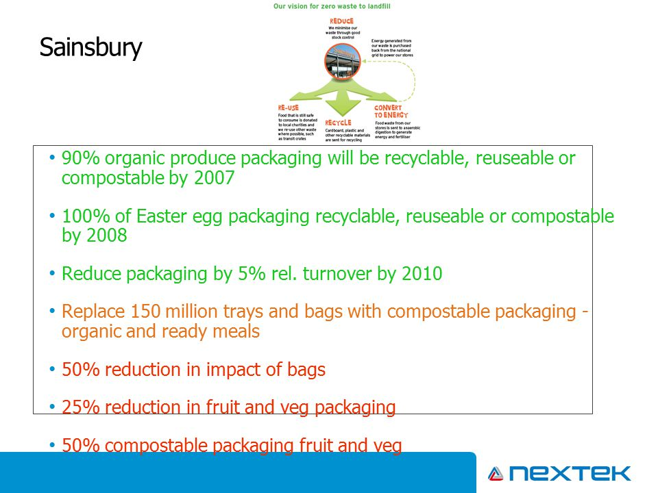 Sainsbury 90% organic produce packaging will be recyclable, reuseable or compostable by 2007 100% of Easter egg packaging recyclable, reuseable or com