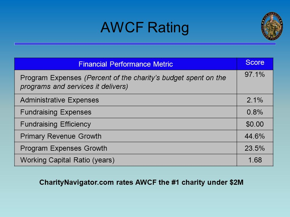 AWCF Rating Financial Performance Metric Score Program Expenses (Percent of the charity's budget spent on the programs and services it delivers) 97.1% Administrative Expenses2.1% Fundraising Expenses0.8% Fundraising Efficiency$0.00 Primary Revenue Growth44.6% Program Expenses Growth23.5% Working Capital Ratio (years)1.68 CharityNavigator.com rates AWCF the #1 charity under $2M