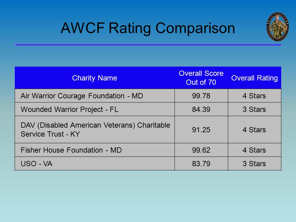 AWCF Rating Comparison Charity Name Overall Score Out of 70 Overall Rating Air Warrior Courage Foundation - MD99.784 Stars Wounded Warrior Project - FL84.393 Stars DAV (Disabled American Veterans) Charitable Service Trust - KY 91.254 Stars Fisher House Foundation - MD99.624 Stars USO - VA83.793 Stars