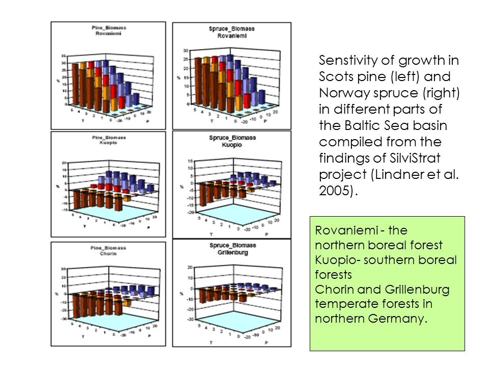 Changing potential of hydroelectricity Thermal power plant