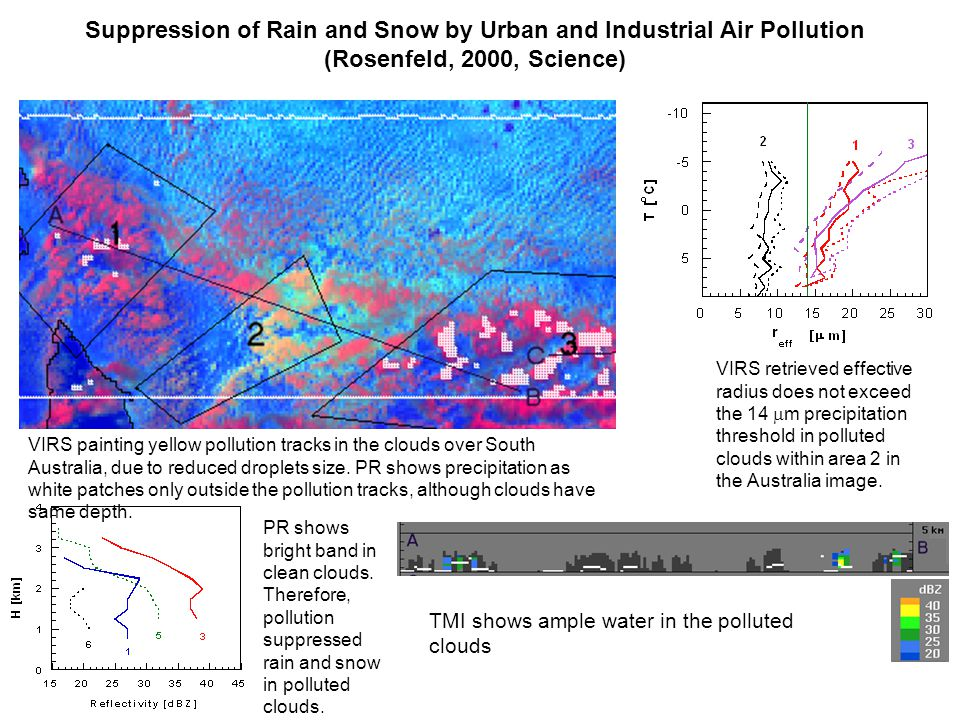 Suppression of Rain and Snow by Urban and Industrial Air Pollution (Rosenfeld, 2000, Science) VIRS retrieved effective radius does not exceed the 14  m precipitation threshold in polluted clouds within area 2 in the Australia image.