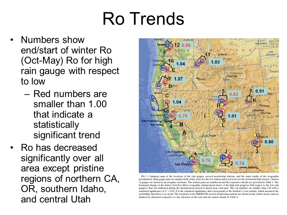 Ro Trends Numbers show end/start of winter Ro (Oct-May) Ro for high rain gauge with respect to low –Red numbers are smaller than 1.00 that indicate a statistically significant trend Ro has decreased significantly over all area except pristine regions of northern CA, OR, southern Idaho, and central Utah
