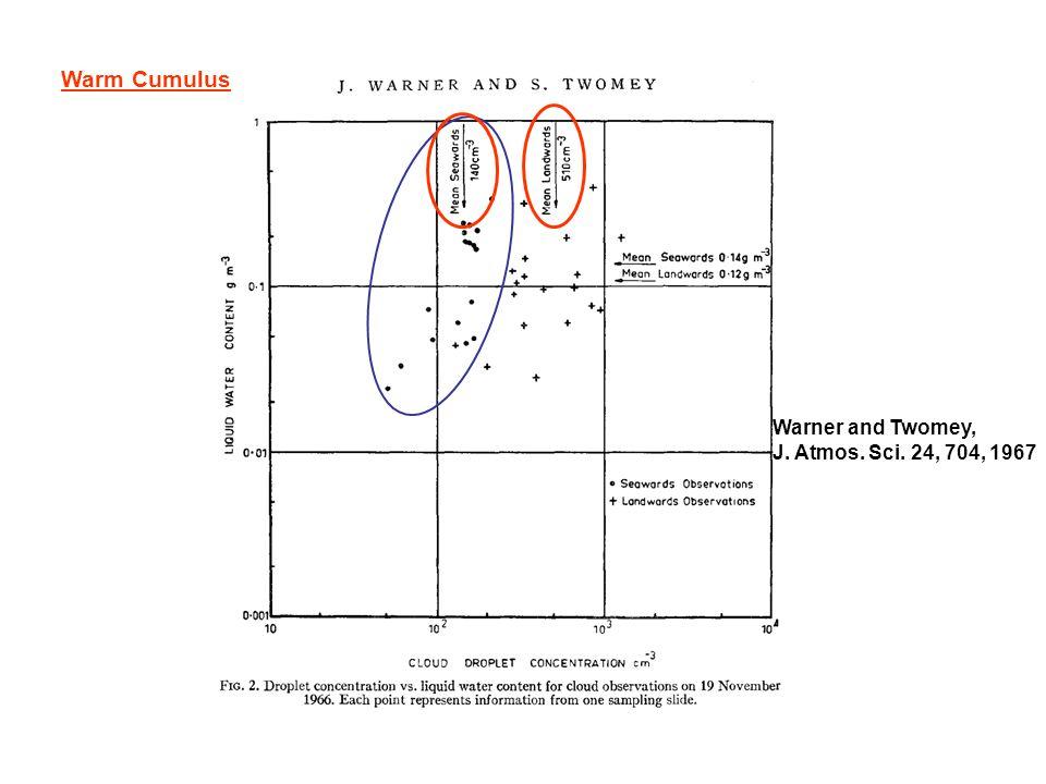 Warner and Twomey, J. Atmos. Sci. 24, 704, 1967 Warm Cumulus