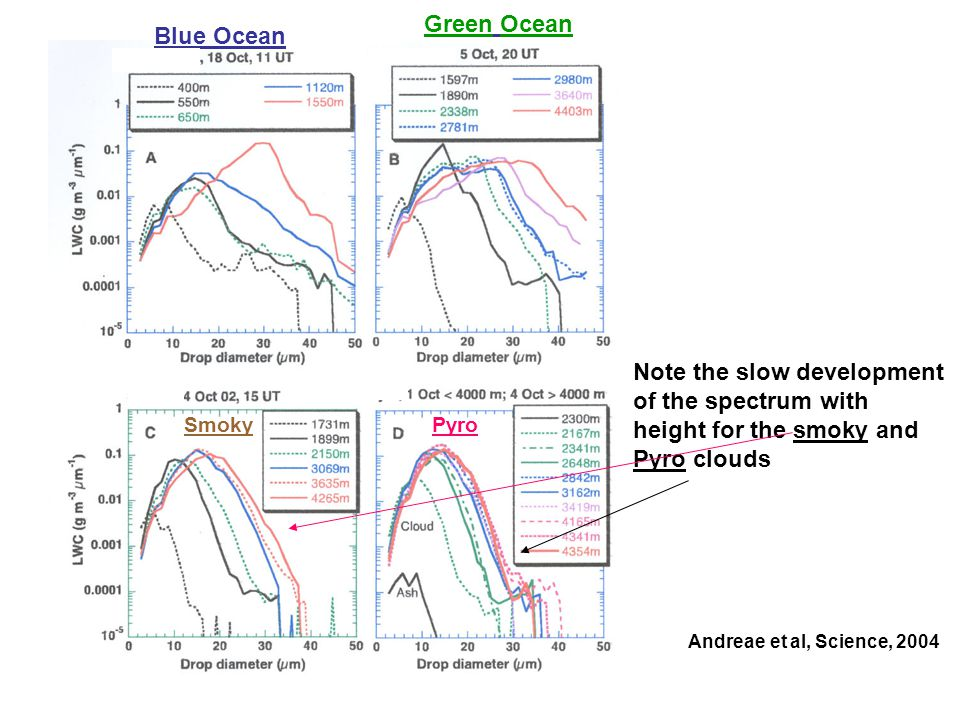 Note the slow development of the spectrum with height for the smoky and Pyro clouds Andreae et al, Science, 2004 Blue Ocean SmokyPyro Green Ocean