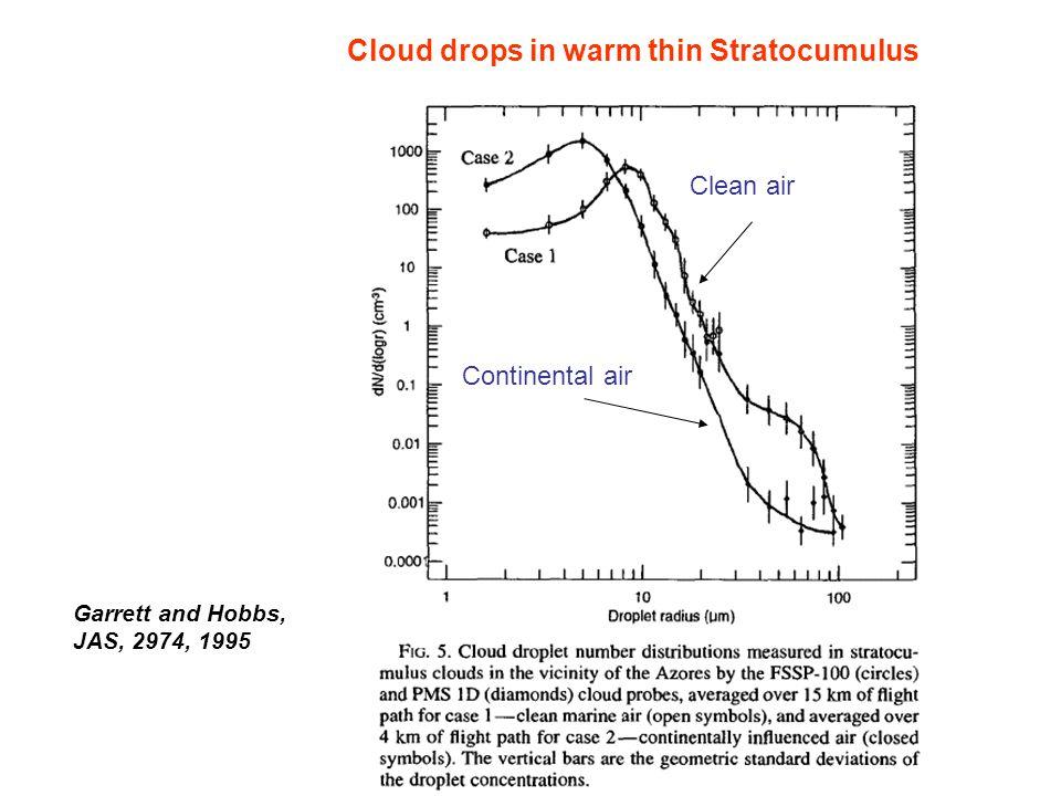 Garrett and Hobbs, JAS, 2974, 1995 Continental air Clean air Cloud drops in warm thin Stratocumulus