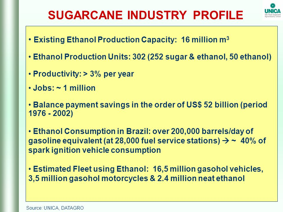 Existing Ethanol Production Capacity: 16 million m 3 Ethanol Production Units: 302 (252 sugar & ethanol, 50 ethanol) Productivity: > 3% per year Jobs: ~ 1 million Balance payment savings in the order of US$ 52 billion (period 1976 - 2002) Ethanol Consumption in Brazil: over 200,000 barrels/day of gasoline equivalent (at 28,000 fuel service stations)  ~ 40% of spark ignition vehicle consumption Estimated Fleet using Ethanol: 16,5 million gasohol vehicles, 3,5 million gasohol motorcycles & 2.4 million neat ethanol SUGARCANE INDUSTRY PROFILE Source: UNICA, DATAGRO
