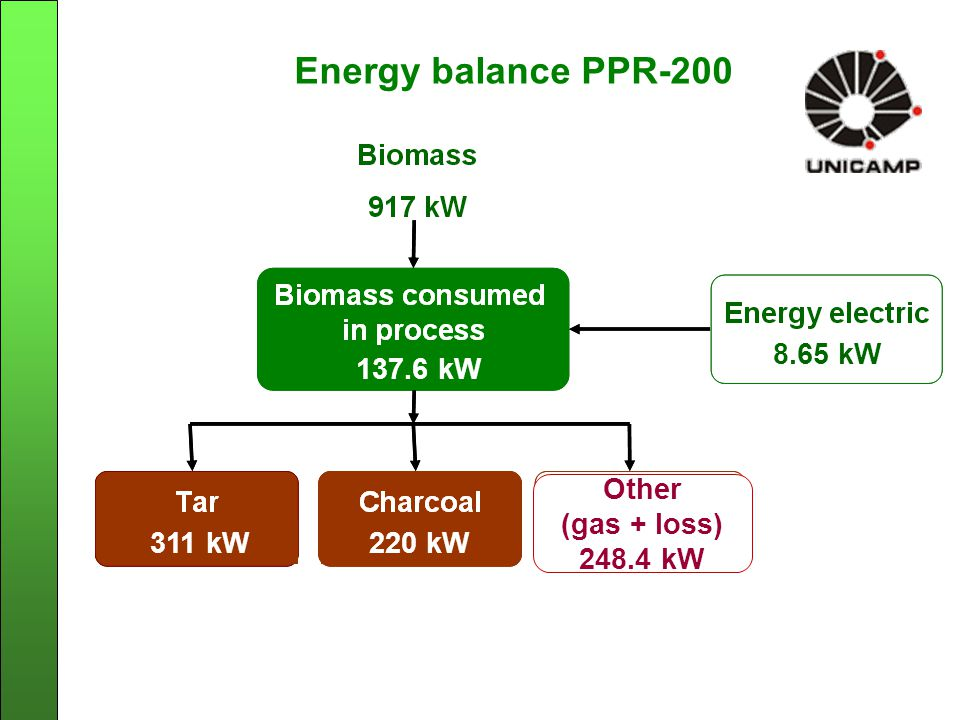 Energy balance PPR-200 8.65 kW 137.6 kW 8.65 kW 311 kW220 kW Other (gas + loss) 248.4 kW