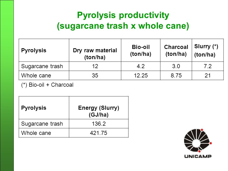 Pyrolysis productivity (sugarcane trash x whole cane) PyrolysisDry raw material (ton/ha) Bio-oil (ton/ha) Charcoal (ton/ha) Slurry (*) (ton/ha) Sugarcane trash124.23.07.2 Whole cane3512.258.7521 (*) Bio-oil + Charcoal PyrolysisEnergy (Slurry) (GJ/ha) Sugarcane trash136.2 Whole cane421.75