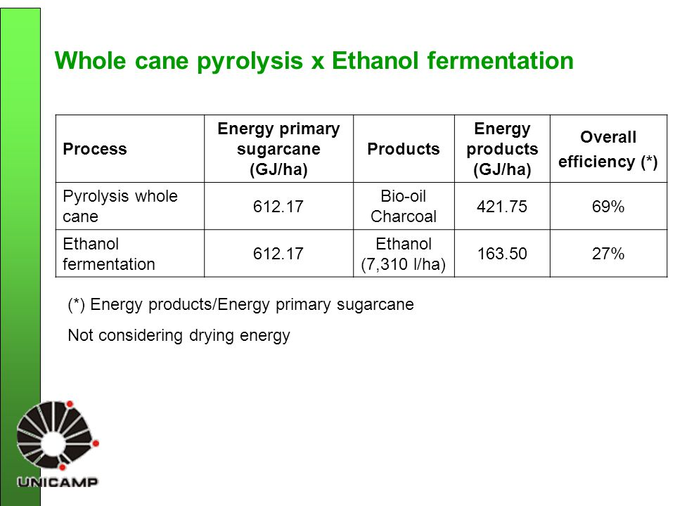 Whole cane pyrolysis x Ethanol fermentation Process Energy primary sugarcane (GJ/ha) Products Energy products (GJ/ha) Overall efficiency (*) Pyrolysis whole cane 612.17 Bio-oil Charcoal 421.7569% Ethanol fermentation 612.17 Ethanol (7,310 l/ha) 163.5027% (*) Energy products/Energy primary sugarcane Not considering drying energy