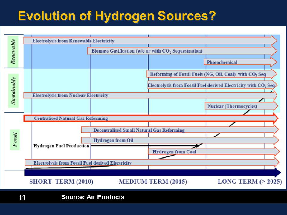11 Evolution of Hydrogen Sources? Source: Air Products