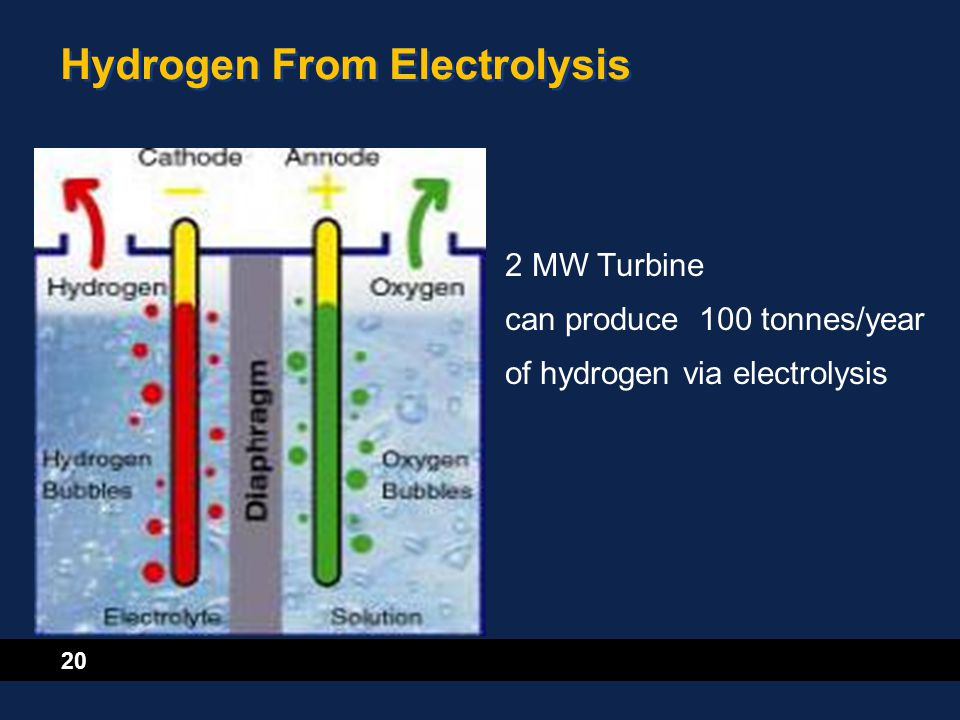 20 Hydrogen From Electrolysis 2 MW Turbine can produce 100 tonnes/year of hydrogen via electrolysis