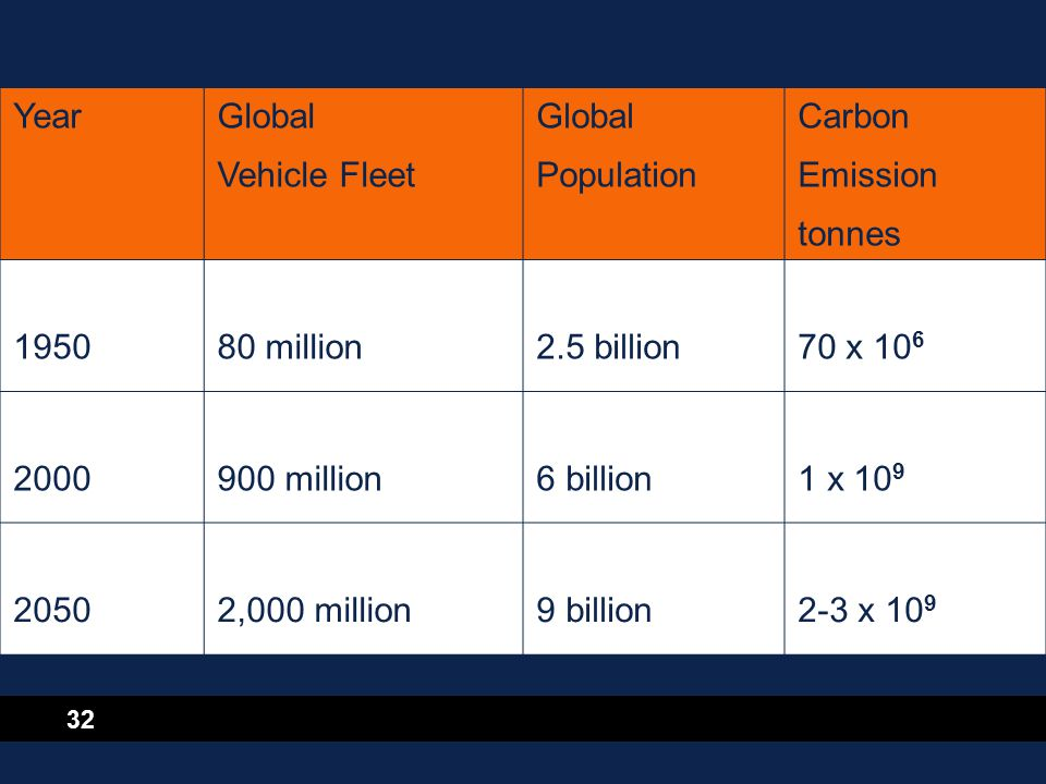 32 YearGlobal Vehicle Fleet Global Population Carbon Emission tonnes 195080 million2.5 billion70 x 10 6 2000900 million6 billion1 x 10 9 20502,000 mil
