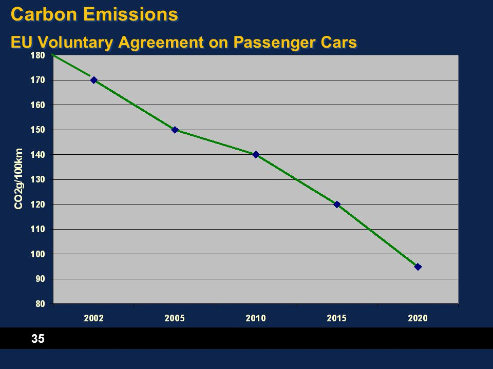 35 Carbon Emissions EU Voluntary Agreement on Passenger Cars