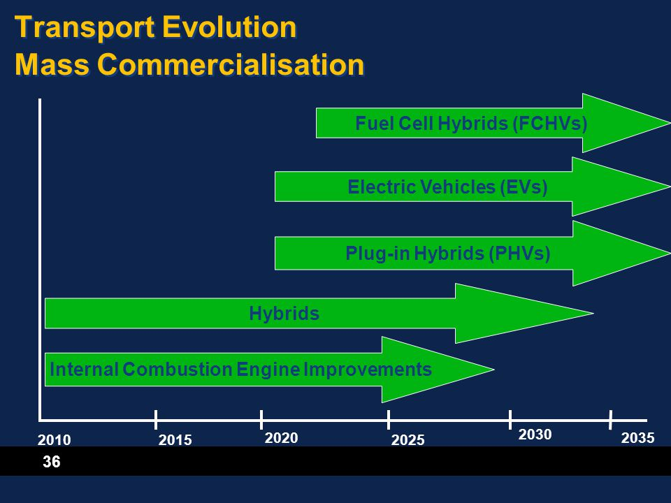 36 Transport Evolution Mass Commercialisation Internal Combustion Engine Improvements 20102025 2020 2030 2035 2015 Hybrids Plug-in Hybrids (PHVs) Elec