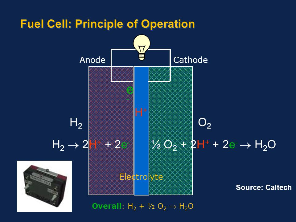 40 Anode Cathode Fuel Cell: Principle of Operation H2H2 O2O2 H+H+ Overall: H 2 + ½ O 2  H 2 O ½ O 2 + 2H + + 2e -  H 2 OH 2  2H + + 2e - Electrolyt