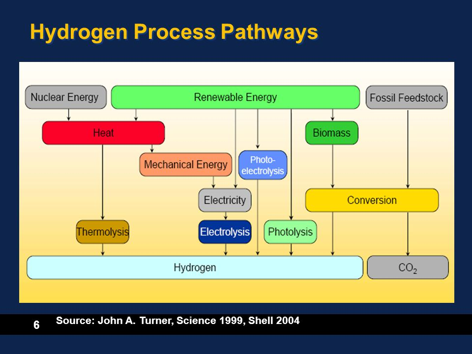 6 Hydrogen Process Pathways Source: John A. Turner, Science 1999, Shell 2004
