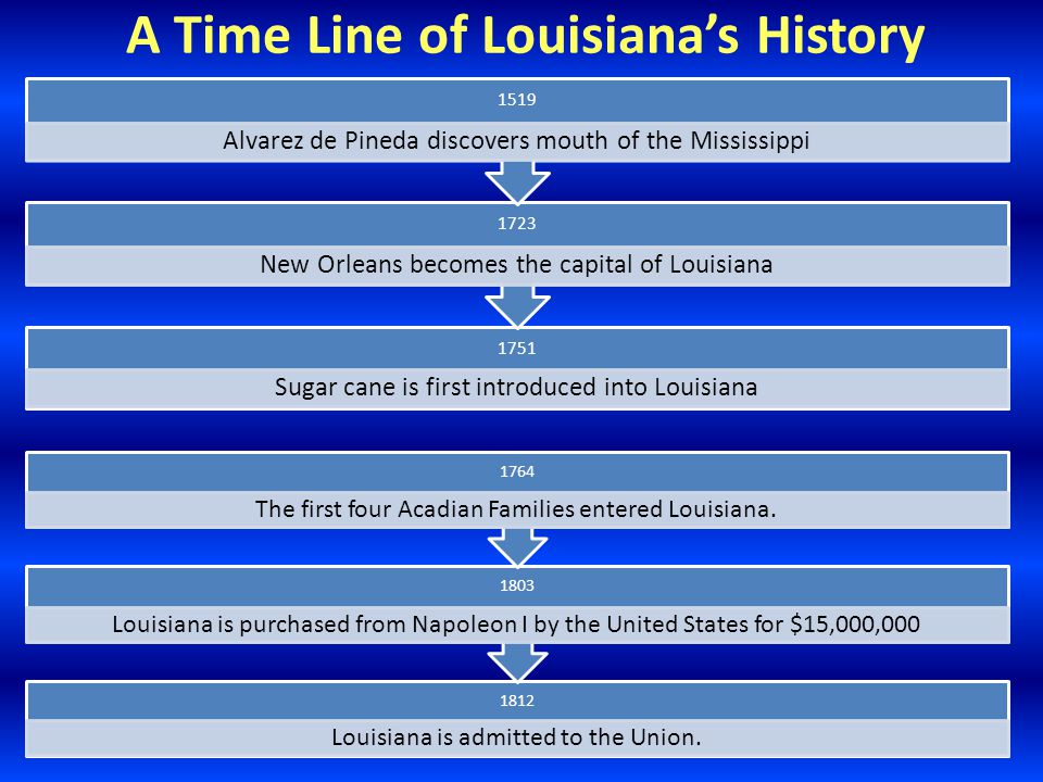 A Time Line of Louisiana's History 1751 Sugar cane is first introduced into Louisiana 1723 New Orleans becomes the capital of Louisiana 1519 Alvarez de Pineda discovers mouth of the Mississippi 1812 Louisiana is admitted to the Union.
