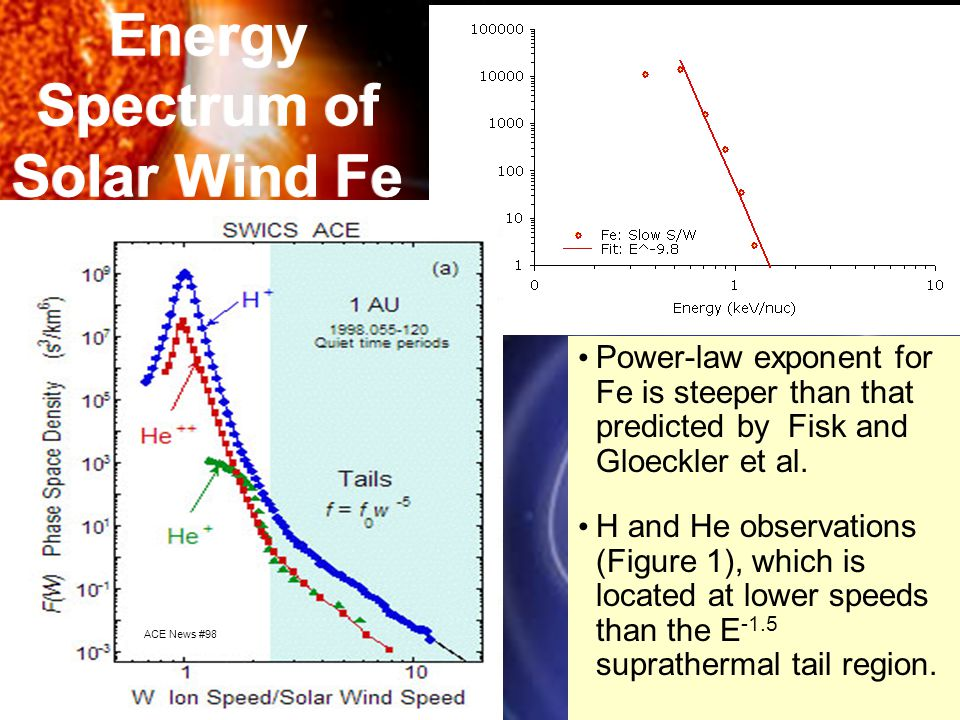 Energy Spectrum of Solar Wind Fe Power-law exponent for Fe is steeper than that predicted by Fisk and Gloeckler et al.