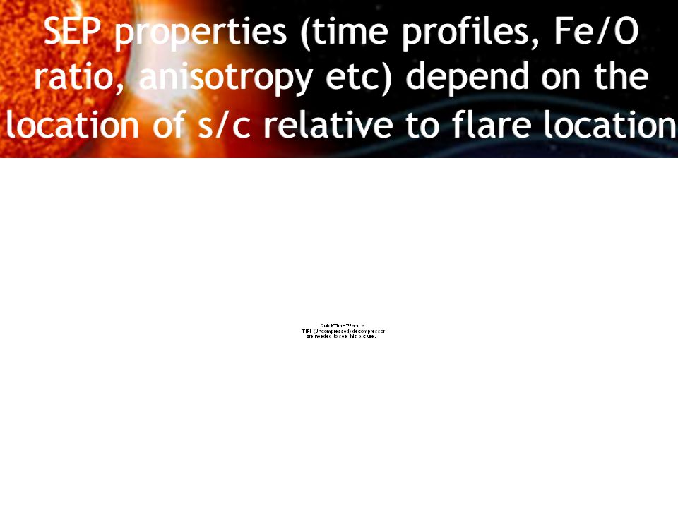 SEP properties (time profiles, Fe/O ratio, anisotropy etc) depend on the location of s/c relative to flare location