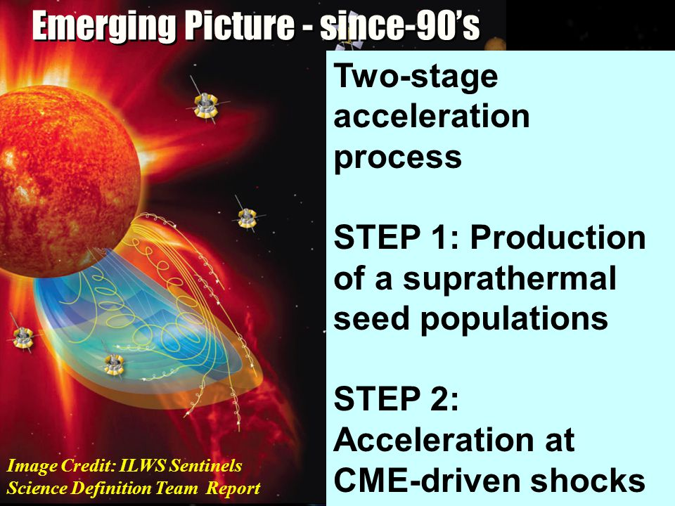 Emerging Picture - since-90's Two-stage acceleration process STEP 1: Production of a suprathermal seed populations STEP 2: Acceleration at CME-driven