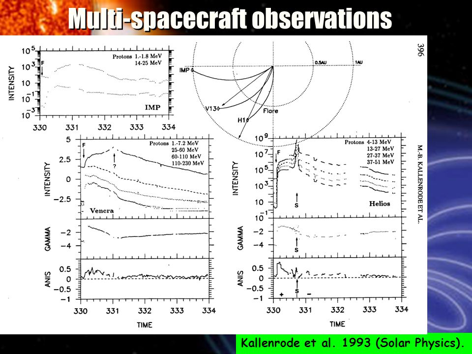 Multi-spacecraft observations Kallenrode et al. 1993 (Solar Physics).