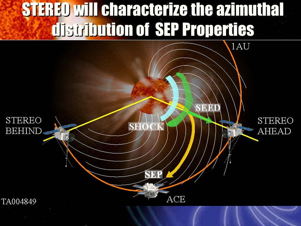 STEREO will characterize the azimuthal distribution of SEP Properties