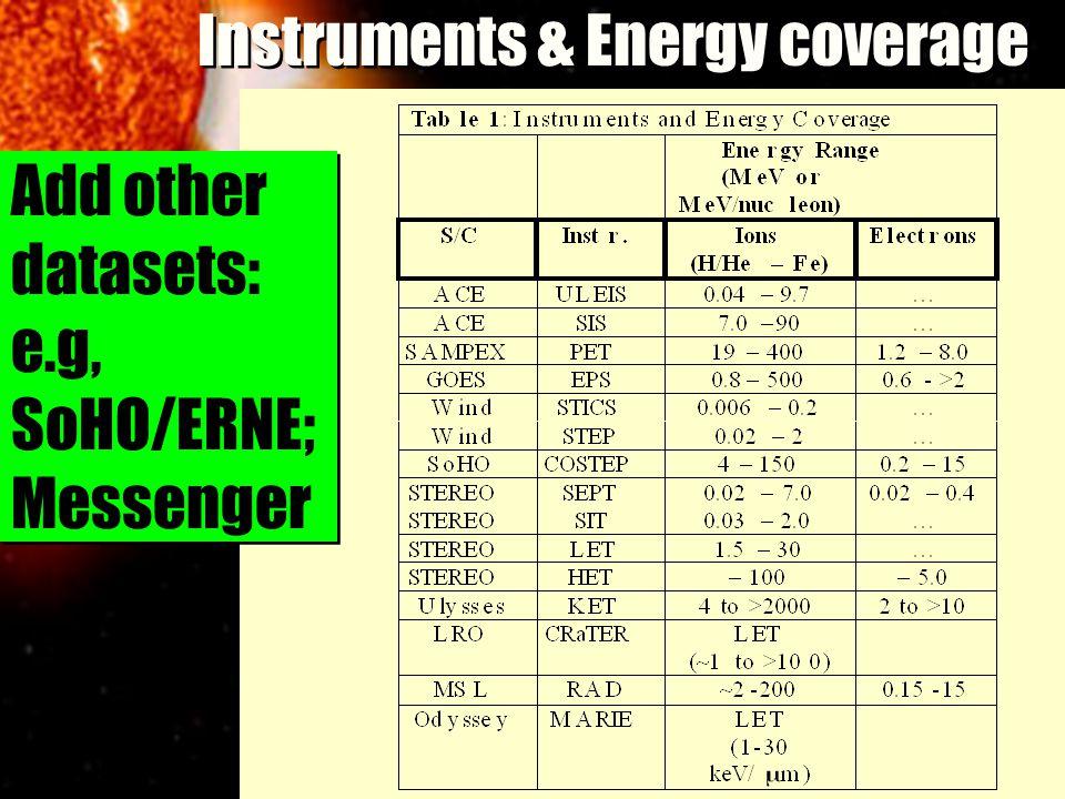 Instruments & Energy coverage Add other datasets: e.g, SoHO/ERNE; Messenger