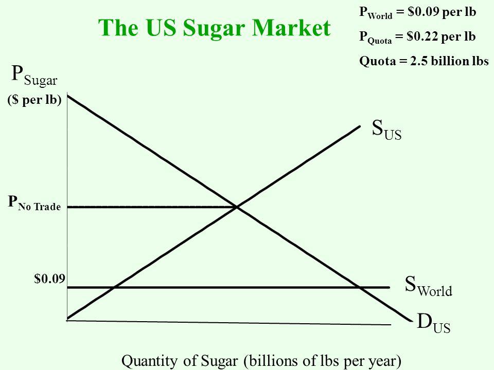 S US S World D US ($ per lb) Quantity of Sugar (billions of lbs per year) P Sugar P No Trade P World = $0.09 per lb P Quota = $0.22 per lb Quota = 2.5 billion lbs The US Sugar Market $0.09