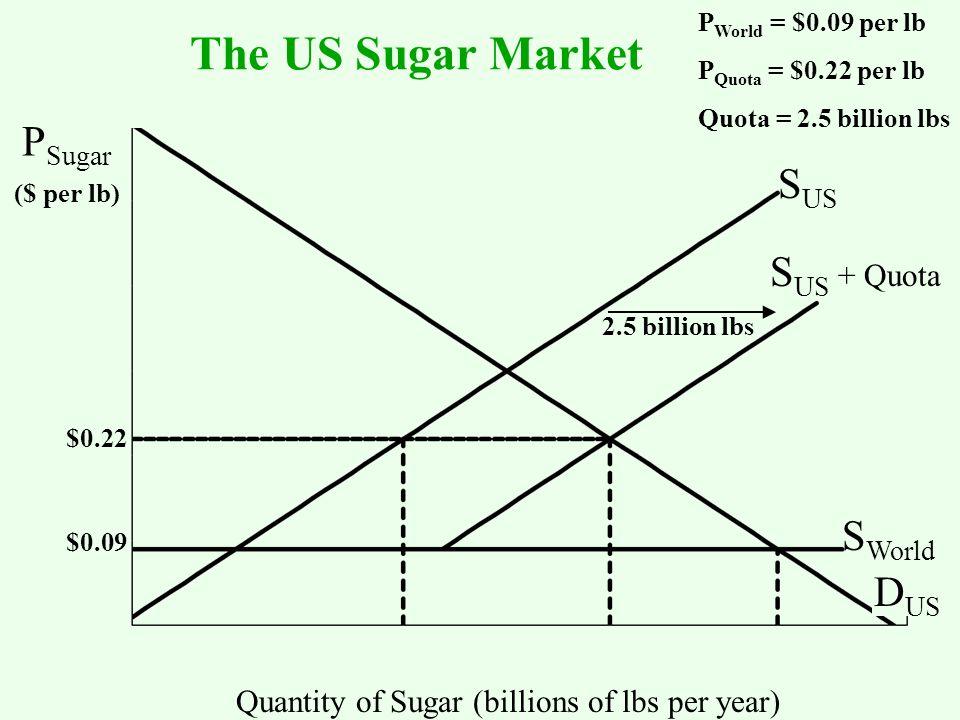 S US S World D US Quantity of Sugar (billions of lbs per year) P World = $0.09 per lb P Quota = $0.22 per lb Quota = 2.5 billion lbs S US + Quota 2.5 billion lbs $0.09 $0.22 ($ per lb) P Sugar The US Sugar Market